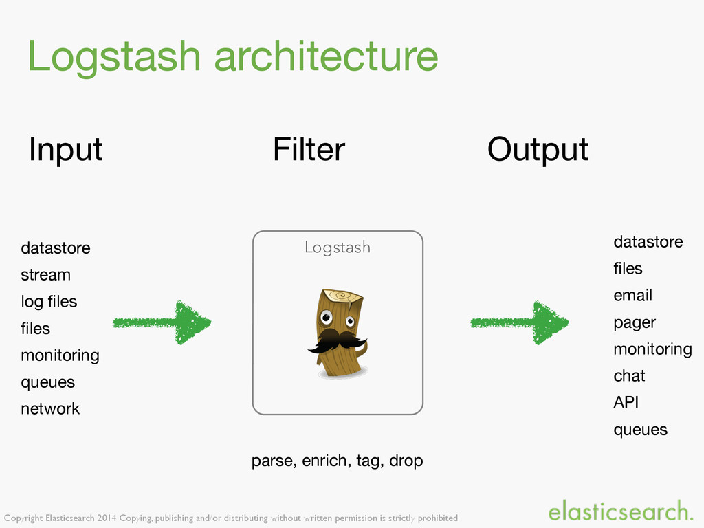 Copyright Elasticsearch 2014 Copying, publishin...