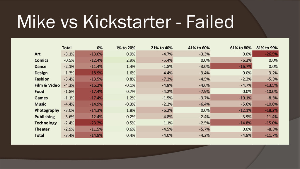 Mike vs Kickstarter - Failed Total 0% 1% to 20%...