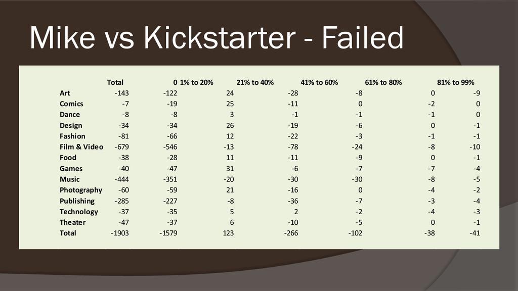 Mike vs Kickstarter - Failed Total 0 1% to 20% ...