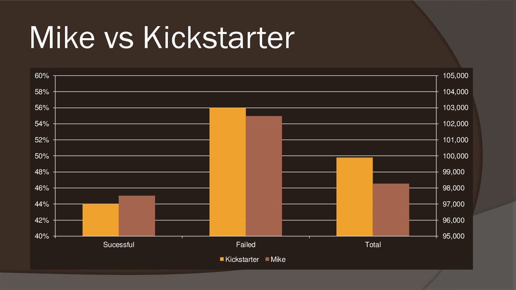 Mike vs Kickstarter 95,000 96,000 97,000 98,000...