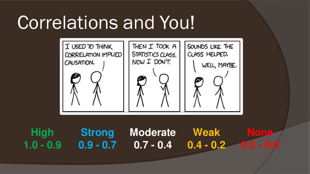 Correlations and You! High Strong Moderate Weak...