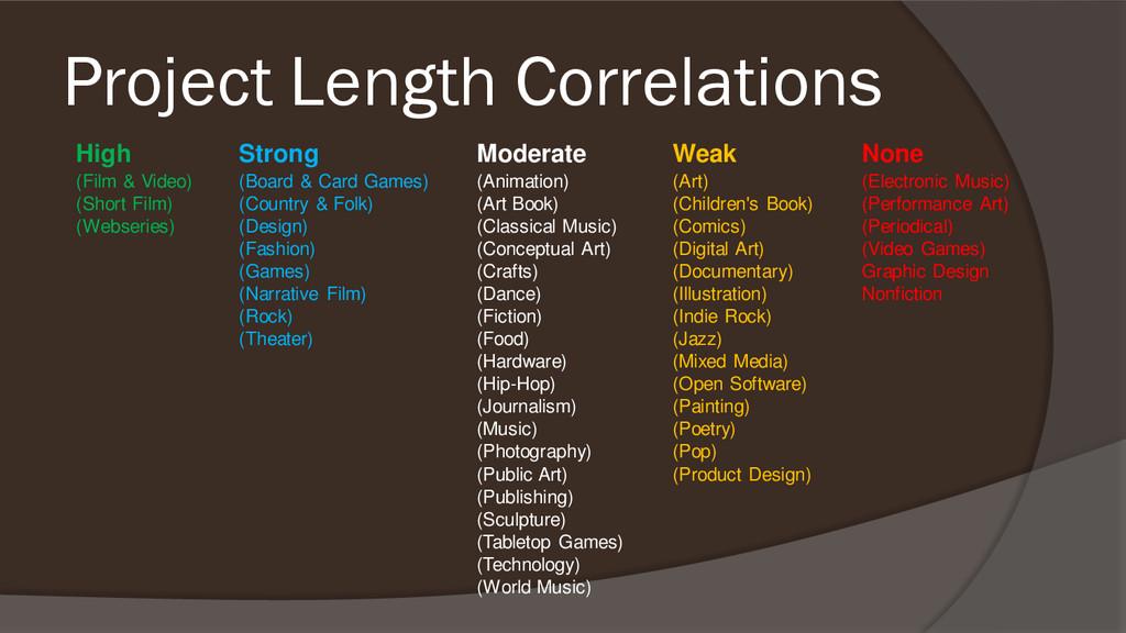 Project Length Correlations High Strong Moderat...