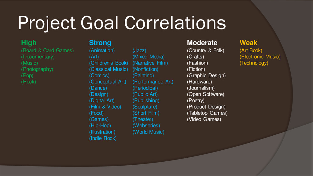Project Goal Correlations High Strong Moderate ...