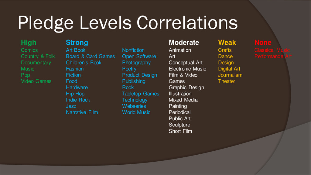 Pledge Levels Correlations High Strong Moderate...