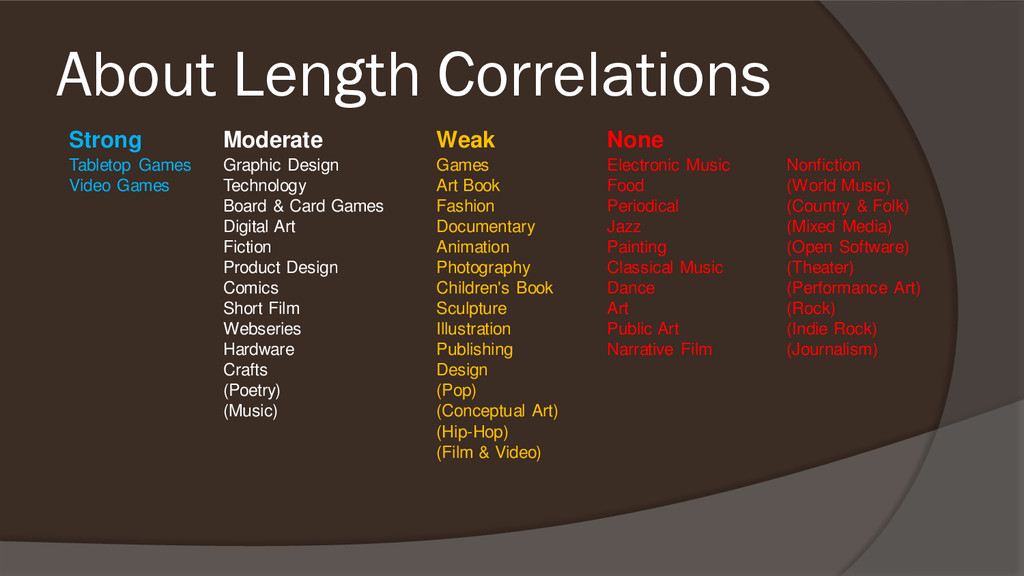 About Length Correlations Strong Moderate Weak ...