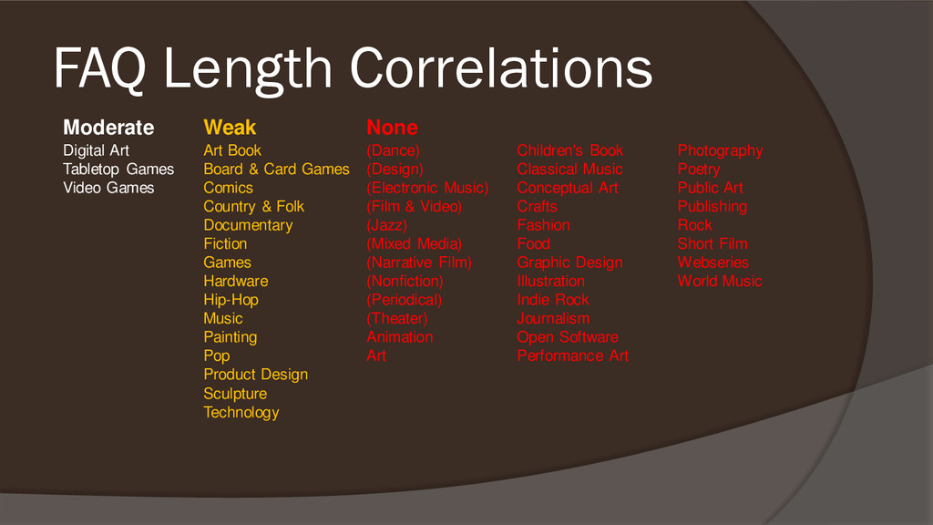 FAQ Length Correlations Moderate Weak None Digi...
