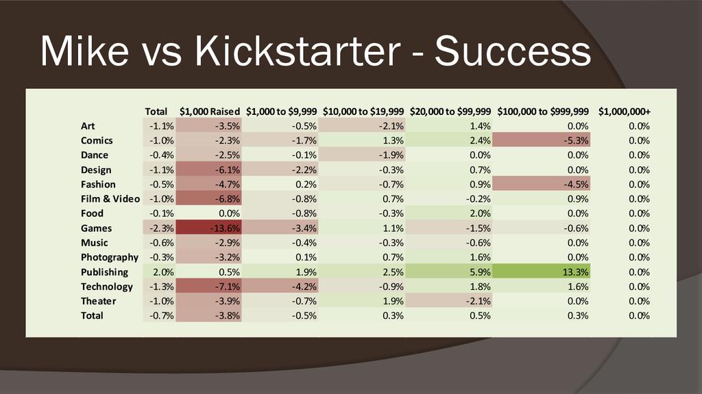 Mike vs Kickstarter - Success Total $1,000 Rais...