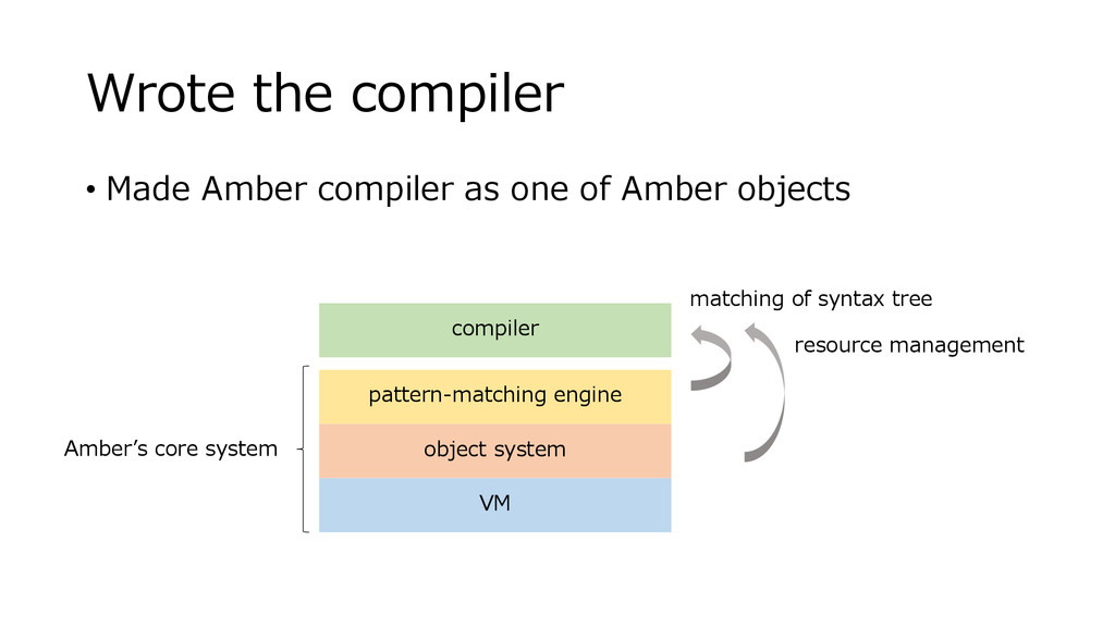 Wrote the compiler • Made Amber compiler as one...