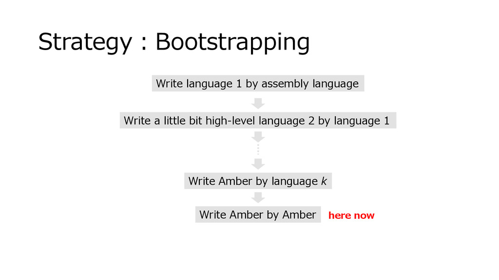 Strategy:Bootstrapping Write language 1 by asse...