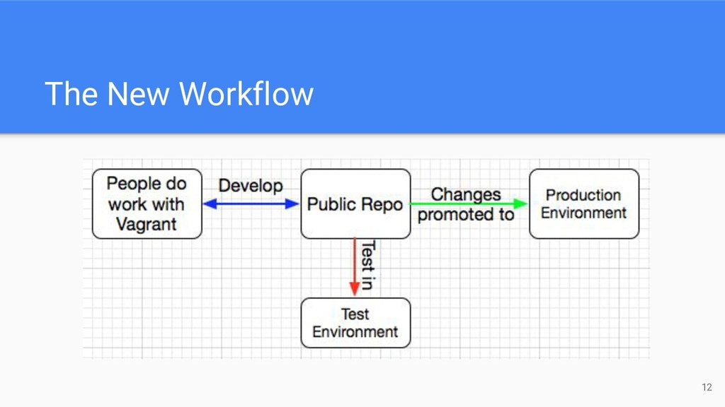 The New Workflow 12