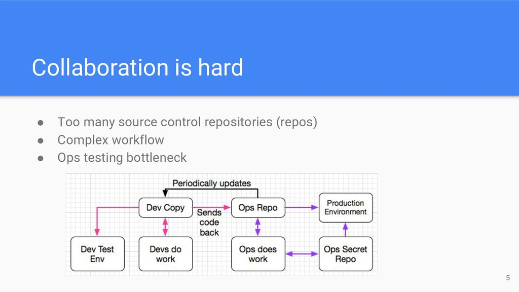 Collaboration is hard ● Too many source control...