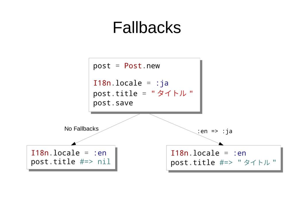 Fallbacks I18n.locale = :en post.title #=> nil ...