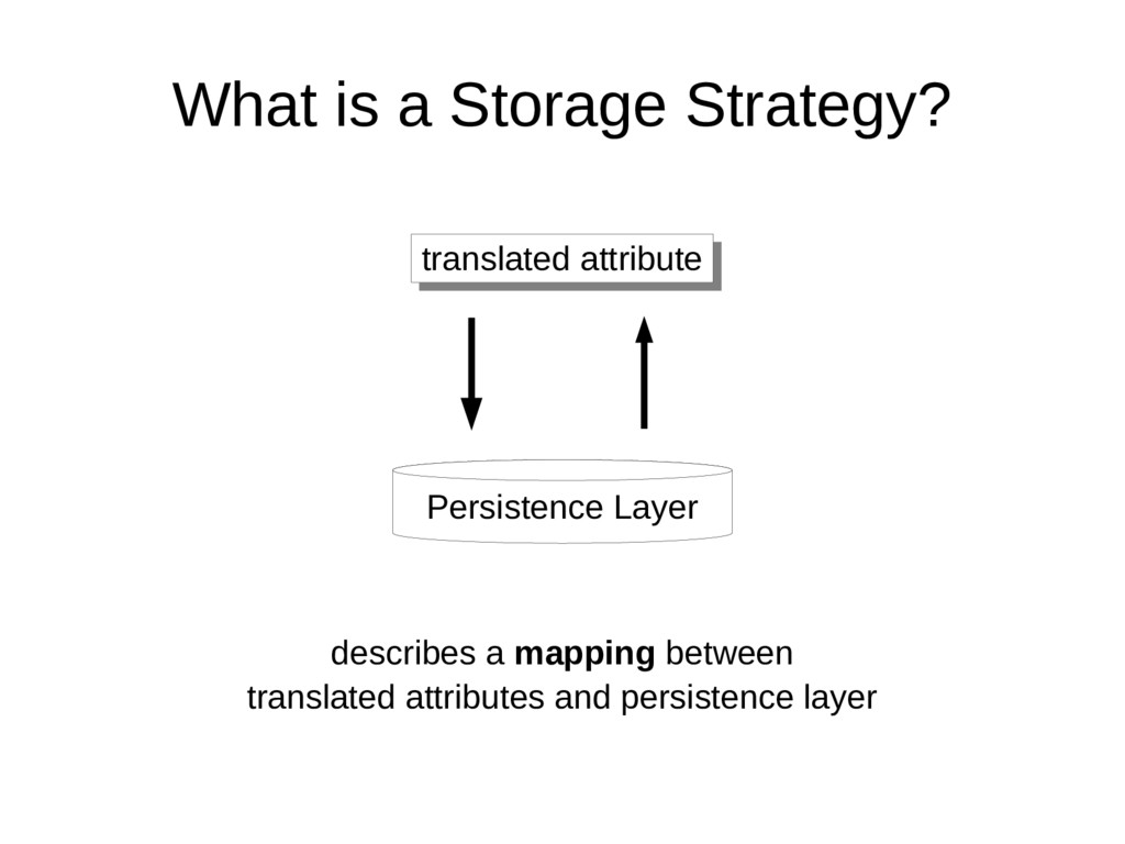 What is a Storage Strategy? translated attribut...