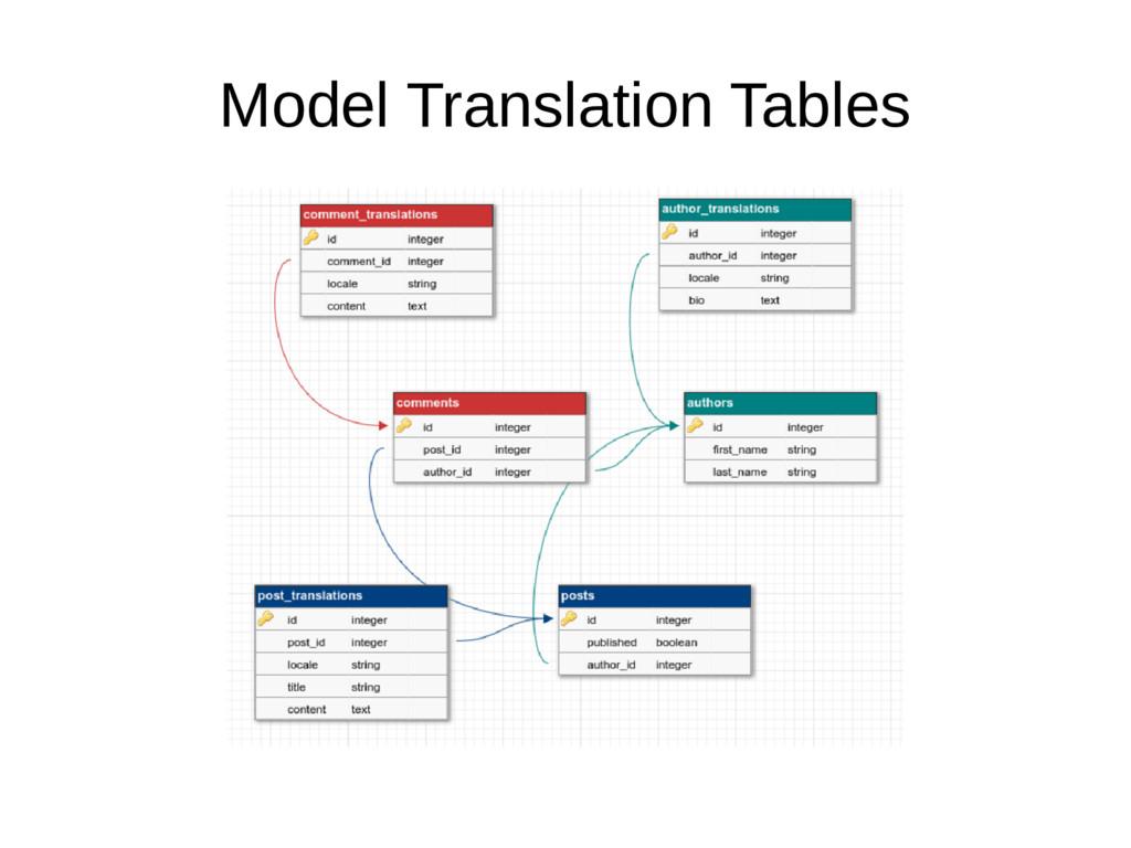 Model Translation Tables