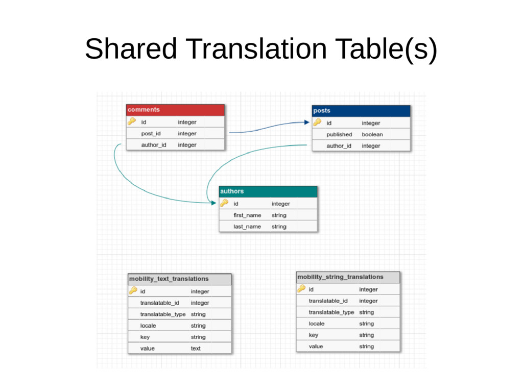 Shared Translation Table(s)