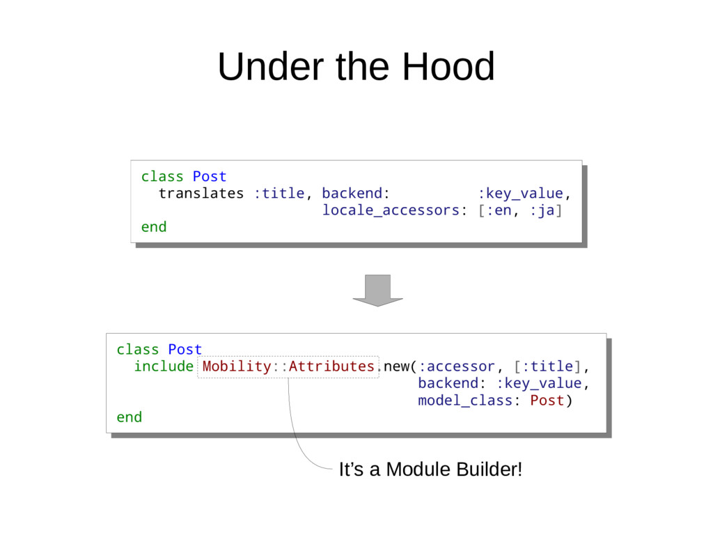 Under the Hood class Post translates :title, ba...
