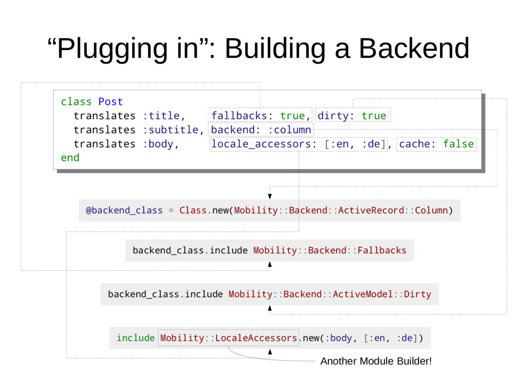 """Plugging in"": Building a Backend class Post tr..."