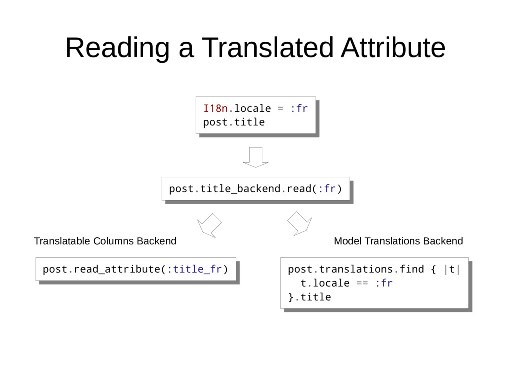 Reading a Translated Attribute I18n.locale = :f...