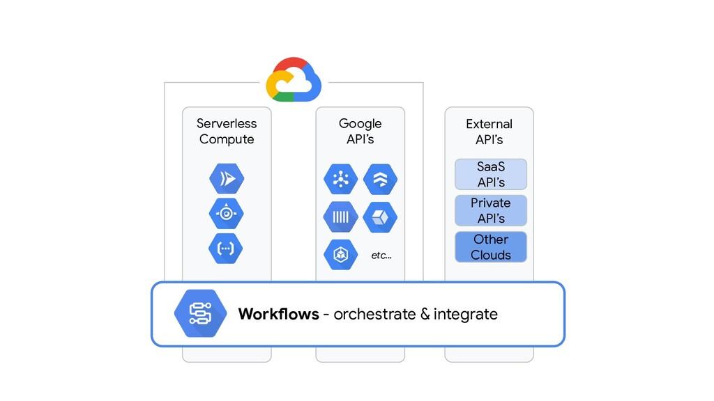 Serverless Compute External API's Google API's ...