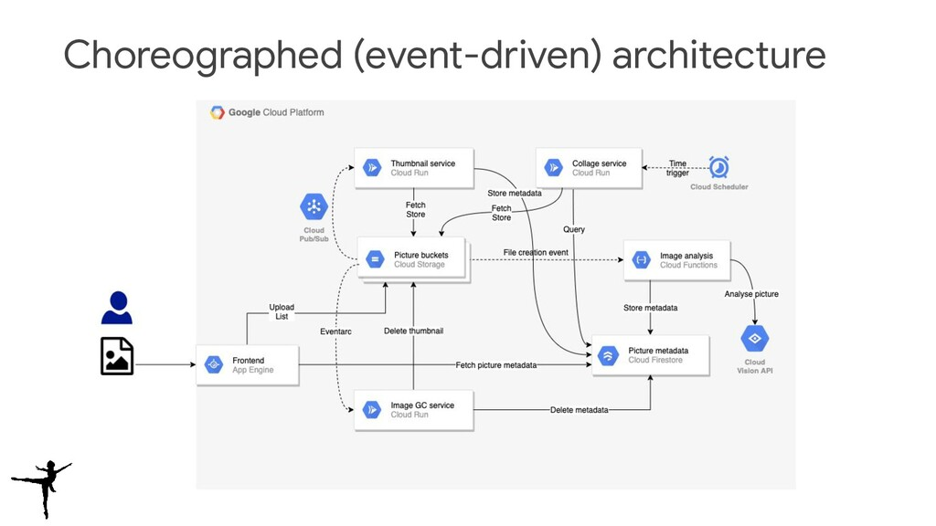 Choreographed (event-driven) architecture