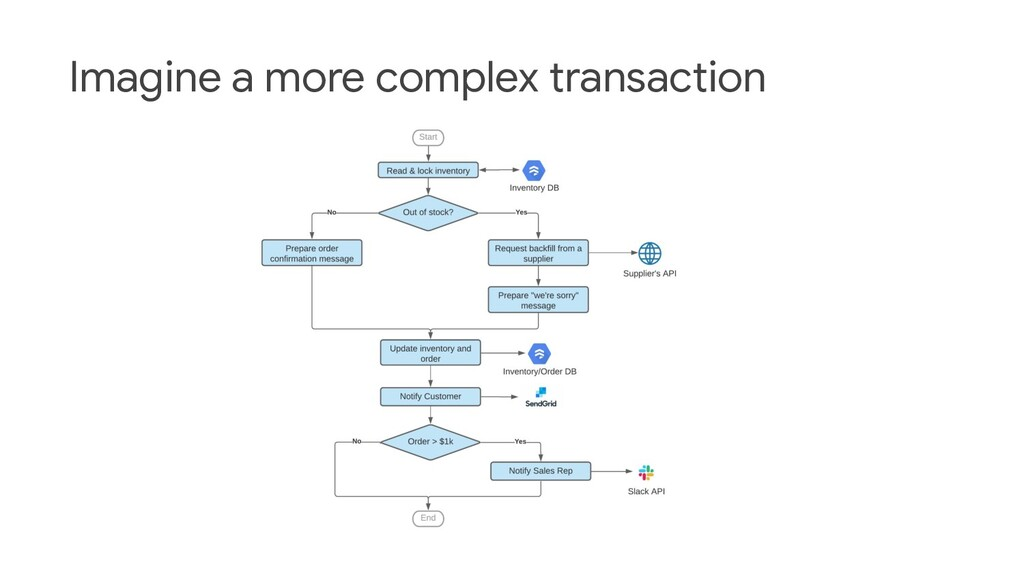Imagine a more complex transaction