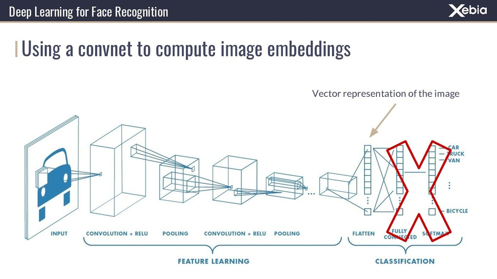 Using a convnet to compute image embeddings Dee...