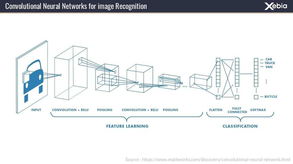 Convolutional Neural Networks for image Recogni...
