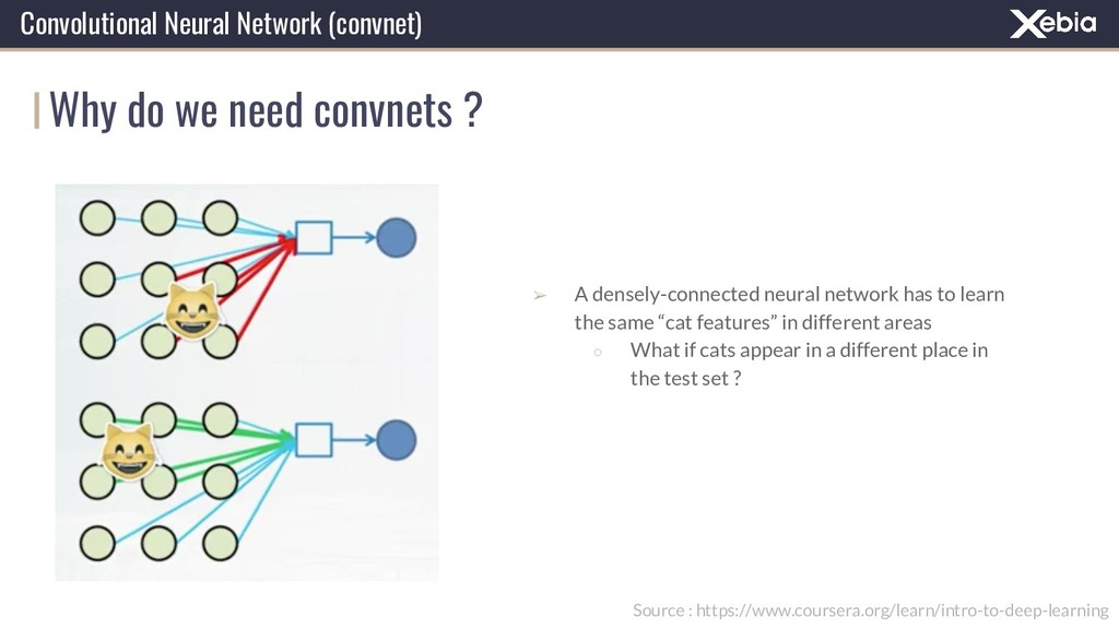 Why do we need convnets ? Convolutional Neural ...