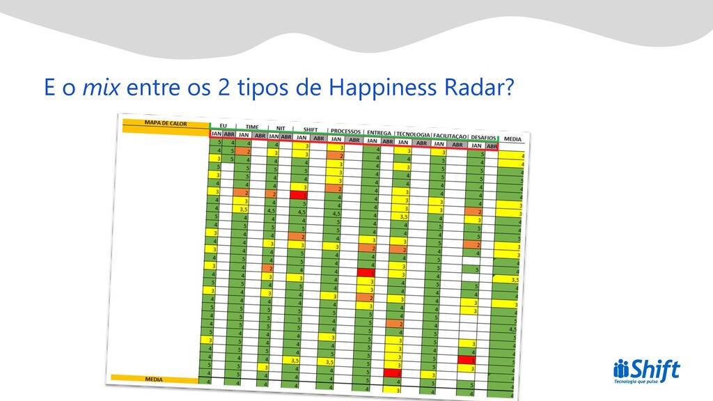 E o mix entre os 2 tipos de Happiness Radar?