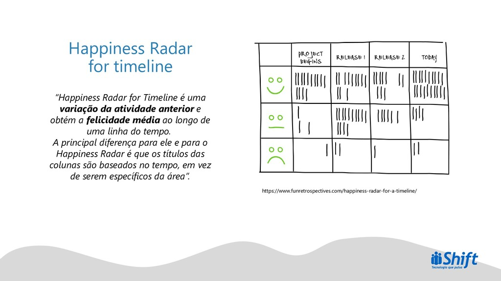 "Happiness Radar for timeline ""Happiness Radar f..."