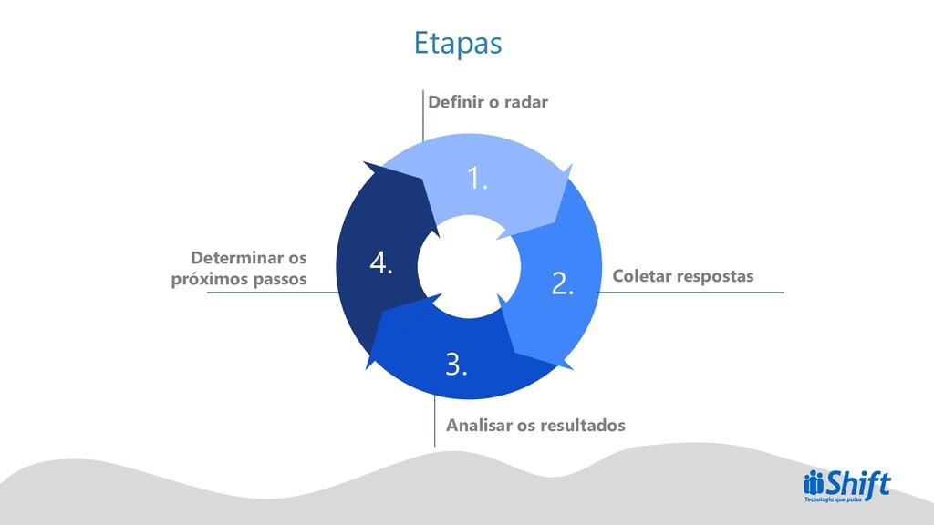 Etapas Definir o radar Coletar respostas Analis...