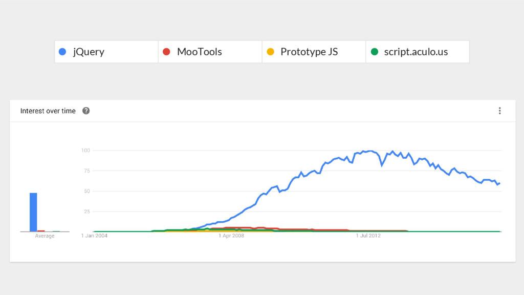 jQuery MooTools Prototype JS script.aculo.us