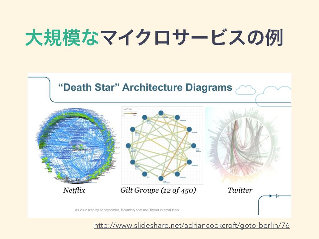 େنͳϚΠΫϩαʔϏεͷྫ http://www.slideshare.net/adrian...