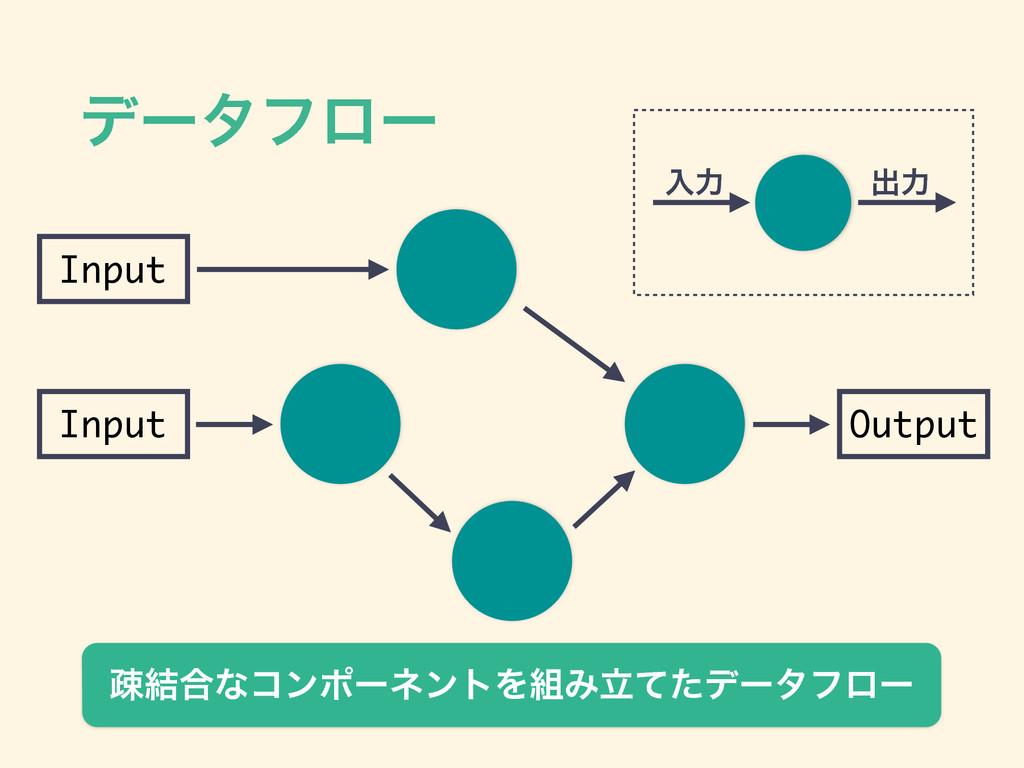 σʔλϑϩʔ Input Input Output ૄ݁߹ͳίϯϙʔωϯτΛΈཱͯͨσʔλϑ...