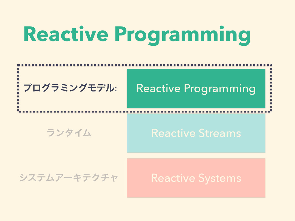 Reactive Programming Reactive Systems Reactive ...