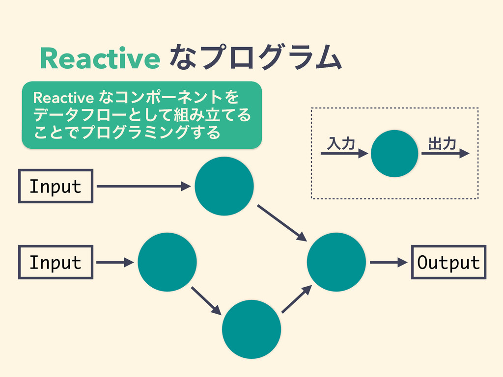Reactive ͳϓϩάϥϜ Input Input Output ೖྗ ग़ྗ Reacti...