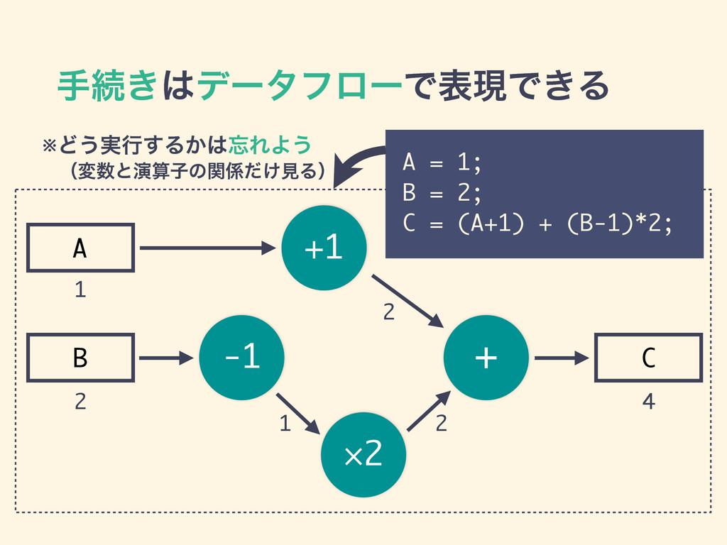 -1 ×2 + +1 A B C खଓ͖σʔλϑϩʔͰදݱͰ͖Δ A = 1; B = 2;...