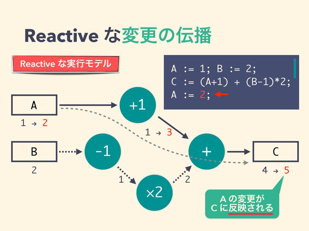 -1 ×2 + +1 A B C Reactive ͳมߋͷ A := 1; B := 2...