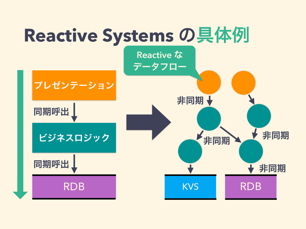 Reactive Systems ͷ۩ମྫ ϓϨθϯςʔγϣϯ ϏδωεϩδοΫ RDB ಉظ...