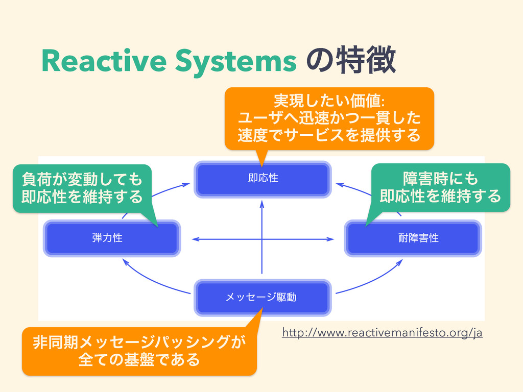 Reactive Systems ͷಛ http://www.reactivemanifes...