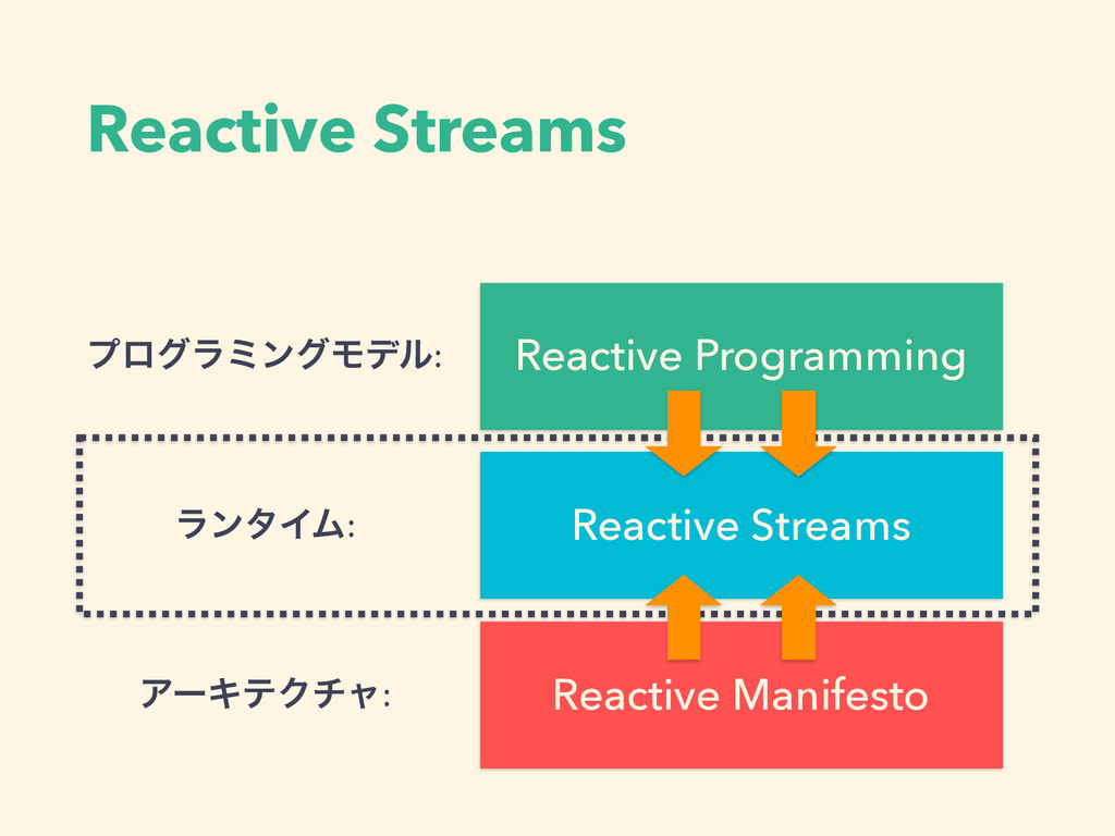 Reactive Streams Reactive Manifesto Reactive Pr...