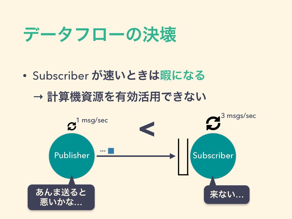 σʔλϑϩʔͷܾյ • Subscriber ͕͍ͱ͖ՋʹͳΔ → ܭػݯΛ༗ޮ׆༻...