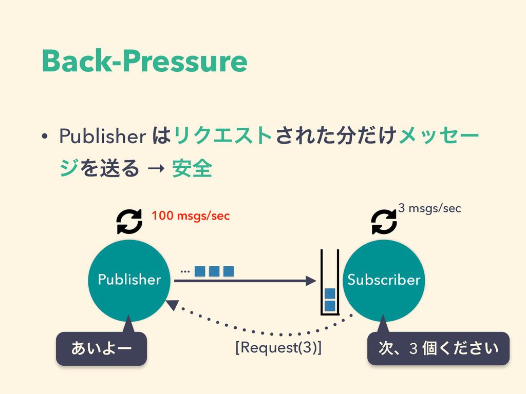 Back-Pressure • Publisher ϦΫΤετ͞Ε͚ͨͩϝοηʔ δΛૹΔ...