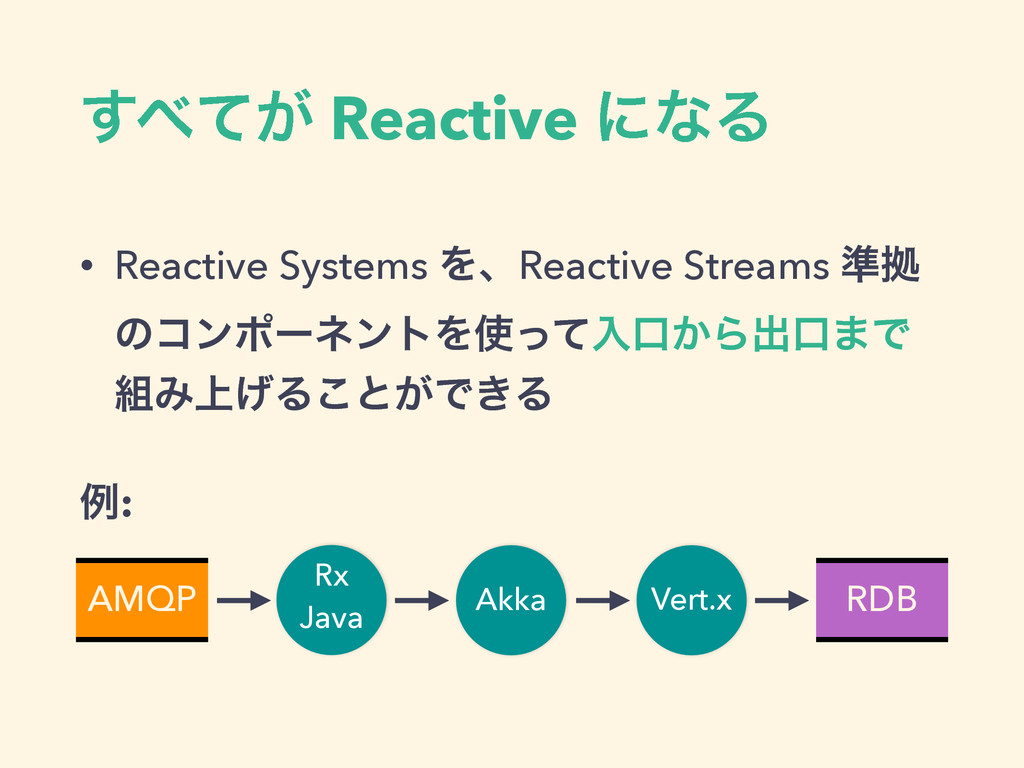 ͕ͯ͢ Reactive ʹͳΔ • Reactive Systems ΛɺReactive...