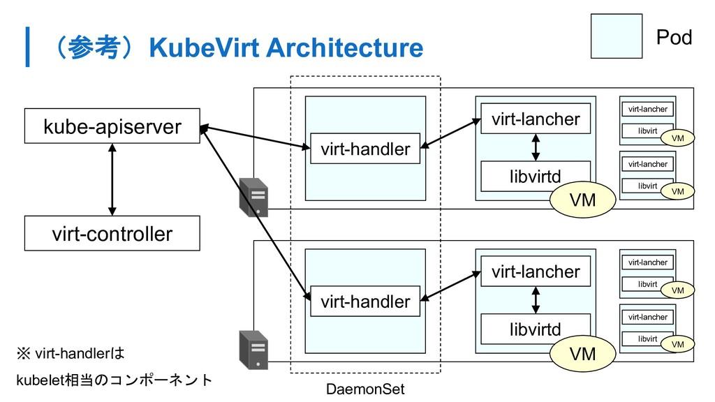 KubeVirt Architecture Pod kube-apiserver vi...