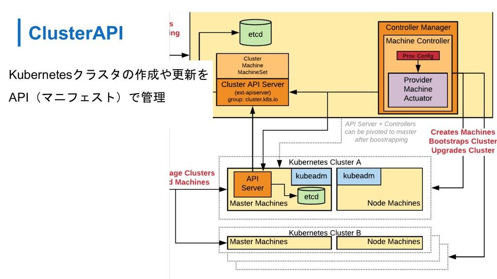 ClusterAPI page 015 Kubernetes API...