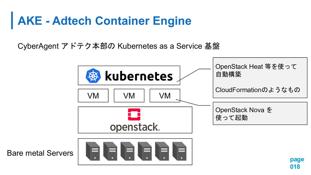 AKE - Adtech Container Engine page 018 CyberAge...