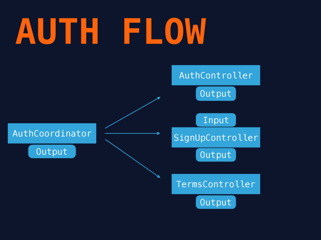 AUTH FLOW AuthController SignUpController Terms...