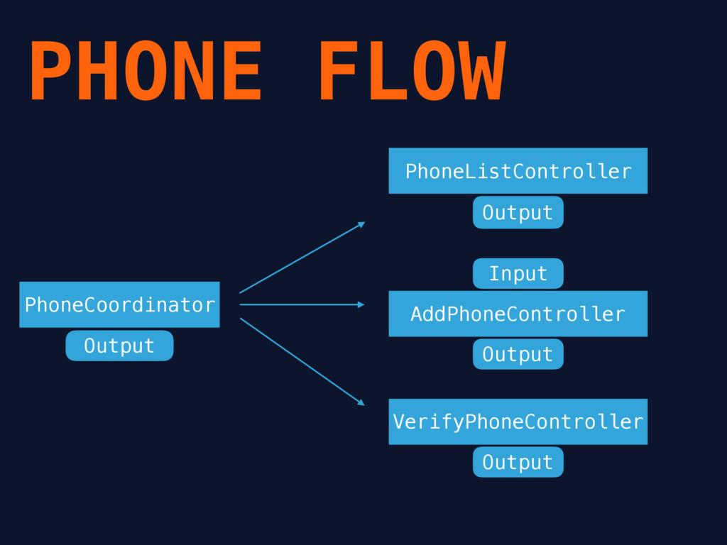 PHONE FLOW PhoneListController AddPhoneControll...