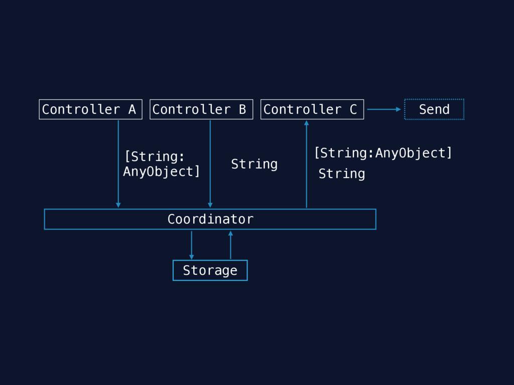 Controller A Controller B Controller C Send [St...